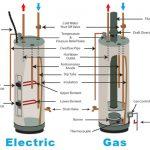 chauffage chaudiere chauffe eau boiler 18 150x150 - Nos travaux toutes marques de chaudières