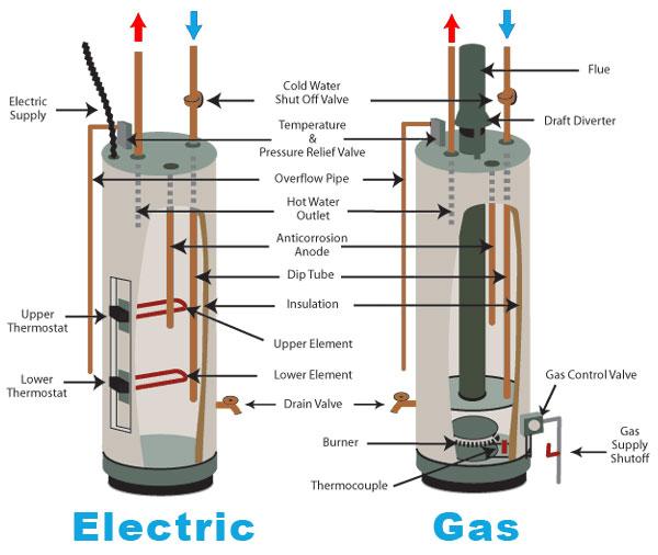chauffage chaudiere chauffe eau boiler 8 150x150 - dépannage chauffagiste Uccle service express