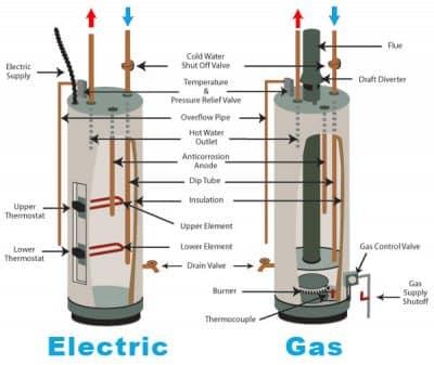 chauffe eau electrique vs gaz 400x337 - Intervention rapide pour un entretien chauffe eau à Bruxelles