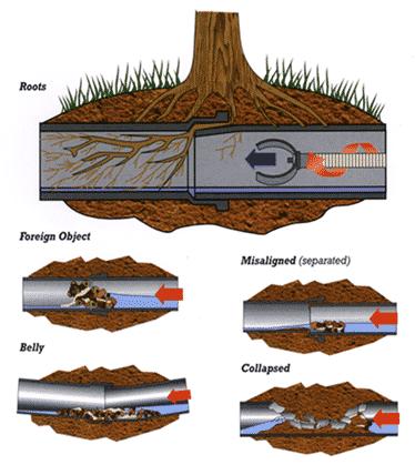 debouchage canalisation - Débouchage canalisation dans la zone de Bruxelles et Brabant