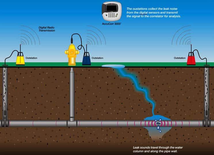 detection fuite deau par ultrason 300x217 - Localisation de fuite d'eau dans vos canalisations