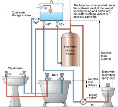 schema chaudiere chauffe eau 26 400x363 - Société chauffagiste Ganshoren (1083) expert pour réparation de la chaudière gaz rapide