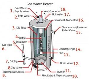 schema chauffe eau composants 300x265 - Installation et réparation de chauffe eau gaz