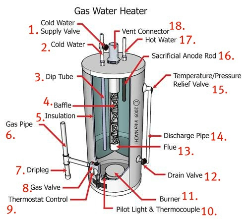 Installation Reparation Chauffe Eau Gaz as well Help Hive 2 Thermostat Wiring To Logic  bi 30 additionally Plumbing pages also Wiring Diagram For Dodge Fan Clutch as well Help With Ecobee3 Install On 2 Wire Oil Boiler With Honeywell Zone Valves. on boiler thermostat wiring diagram
