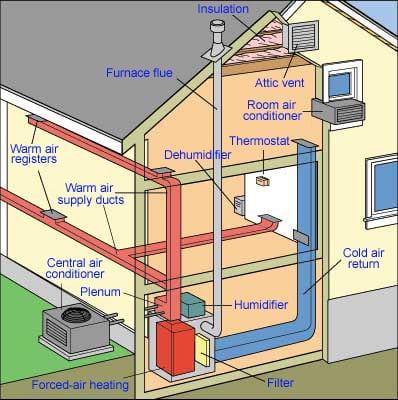 schema forced air heating cooling 300x300 - Entreprise qualifiée en installation chauffage central à Bruxelles et en Brabant Wallon