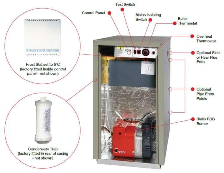 schema structure interne chaudiere 5 300x232 - Intervention en urgence pour un dépannage chauffage central gaz à Bruxelles et en Brabant